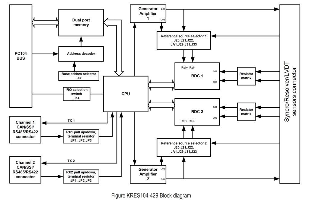 synchro  resolver  inductosyn  lvdt sensor boards