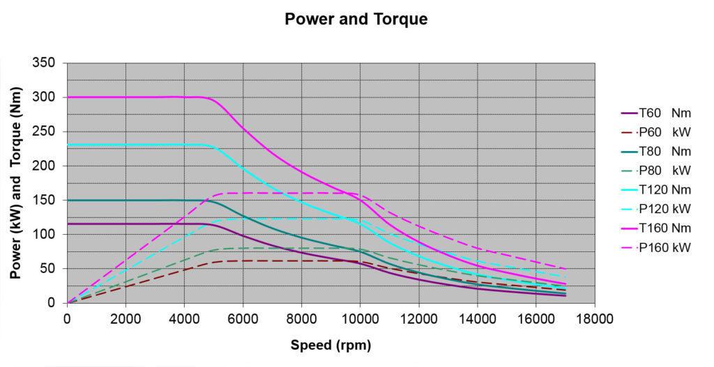 power torque